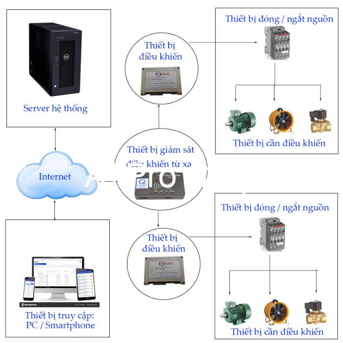 Hệ thống giám sát nguồn điện bao gồm nhiều thiết bị hỗ trợ khác