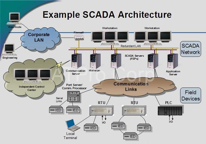 Hệ thống giám sát và thu thập dữ liệu hay còn gọi là Scada