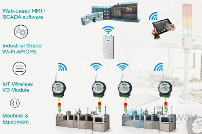 Giải pháp giám sát và thu thập dữ liệu không dây