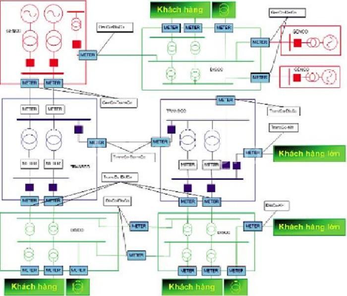 Hệ thống thu thập dữ liệu điện kế từ xa mang lại cả những lợi ích nổi bật cho khách hàng