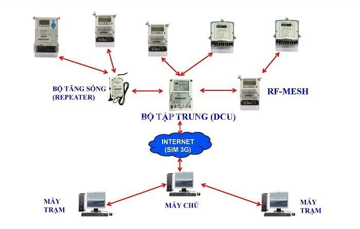 Mô hình cơ bản của một hệ thống thu thập dữ liệu điện kế từ xa