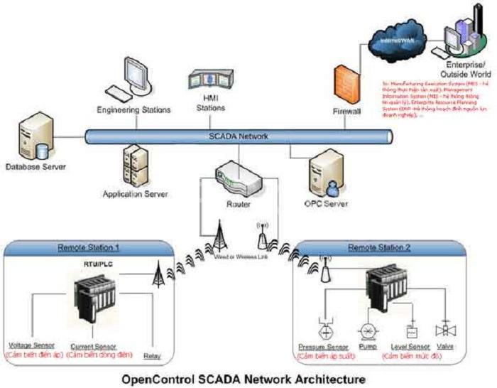 Hệ thống thu thập dữ liệu và điều khiển các thiết bị điện