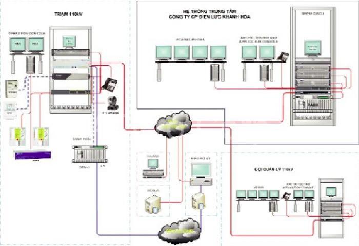 Mô hình hệ thống thu thập dữ liệu và điều khiển