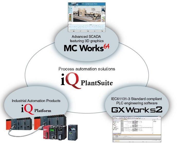 MC Works thuộc hệ thống giám sát SCADA nổi bật của Mitsubishi