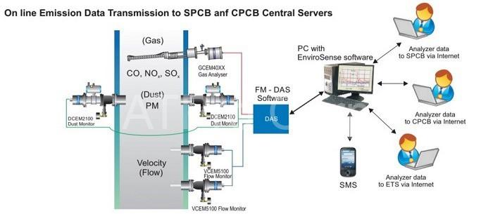 quy định quy trình kỹ thuật quan trắc môi trường không khí thải công nghiệp.
