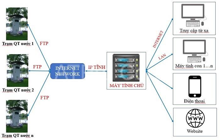 Hệ thống quan trắc online báo số liệu về trung tâm xử lý