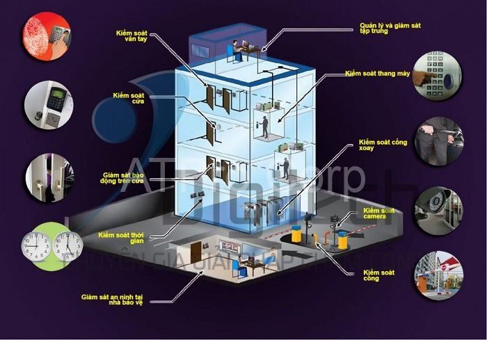 ATPro Corp mang đến khách hàng các thiết bị an ninh chất lượng nhất