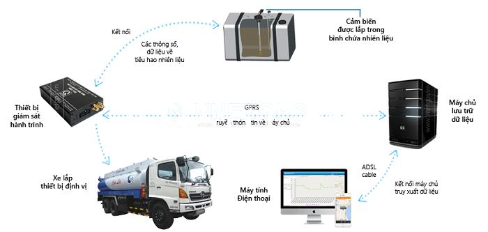 Mô hình thiết bị giám sát nhiên liệu cơ bản nhất