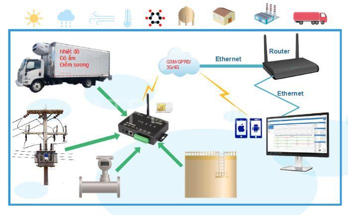 Điều khiển thiết bị qua wifi của mạng LAN có thể sử dụng cho các thiết bị thông thường