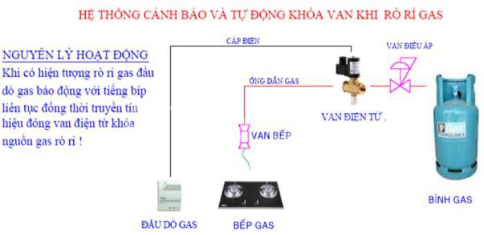 Thiết bị cảnh báo rò khí gas là thiết bị điện tử