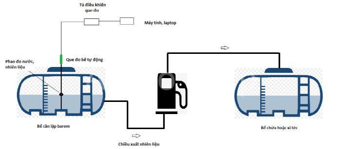Hình ảnh về một số thiết bị có trong hệ thống đo bồn xăng dầu