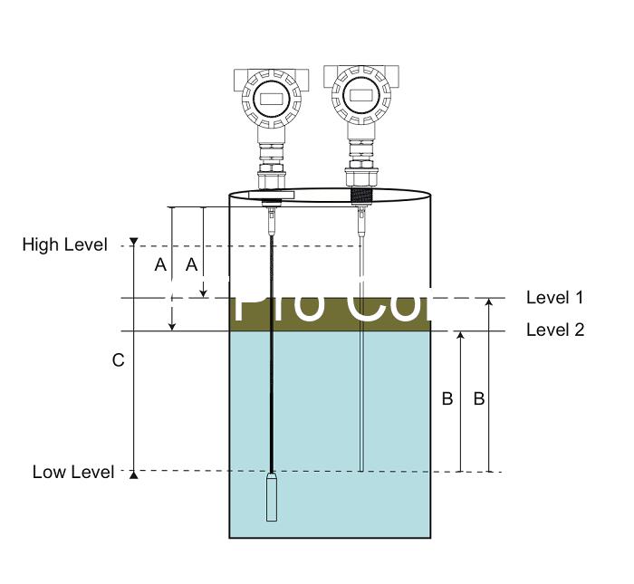 Thiết bị đo mức xăng dầu là một loại máy móc hiện đại
