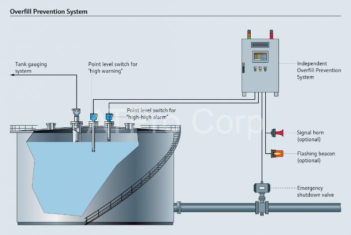 Mô hình hoạt động của hệ thống đo xăng dầu