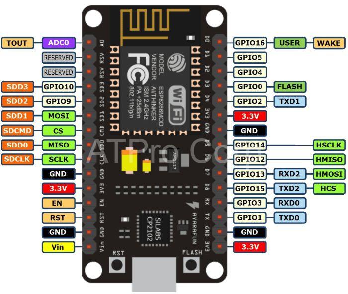 Điều khiển thiết bị qua esp8266 rất thuận tiện cho các thiết bị điện tử trong gia đình