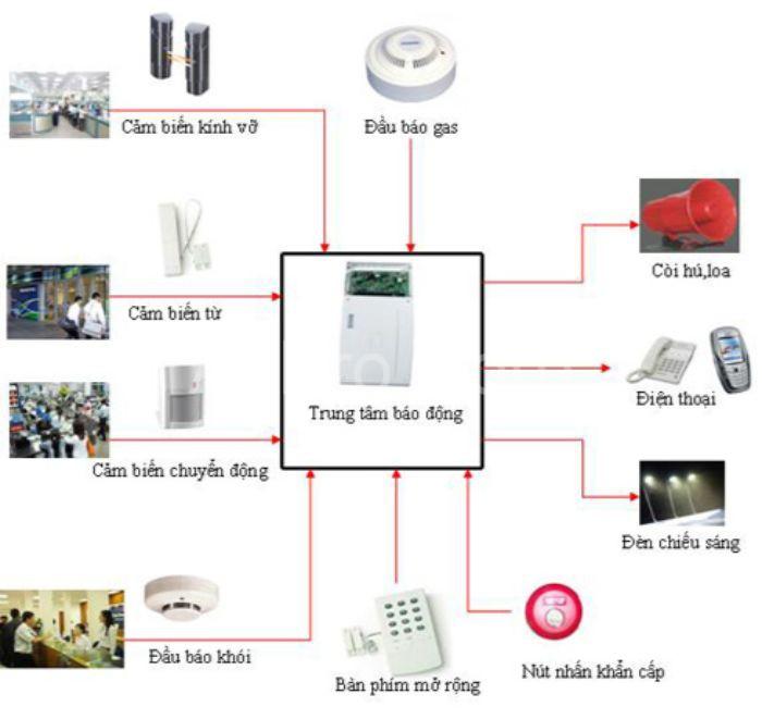 Thiết bị chống trộm tích hợp nhiều chức năng hiện đại