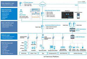 phần mềm quản lý năng lượng