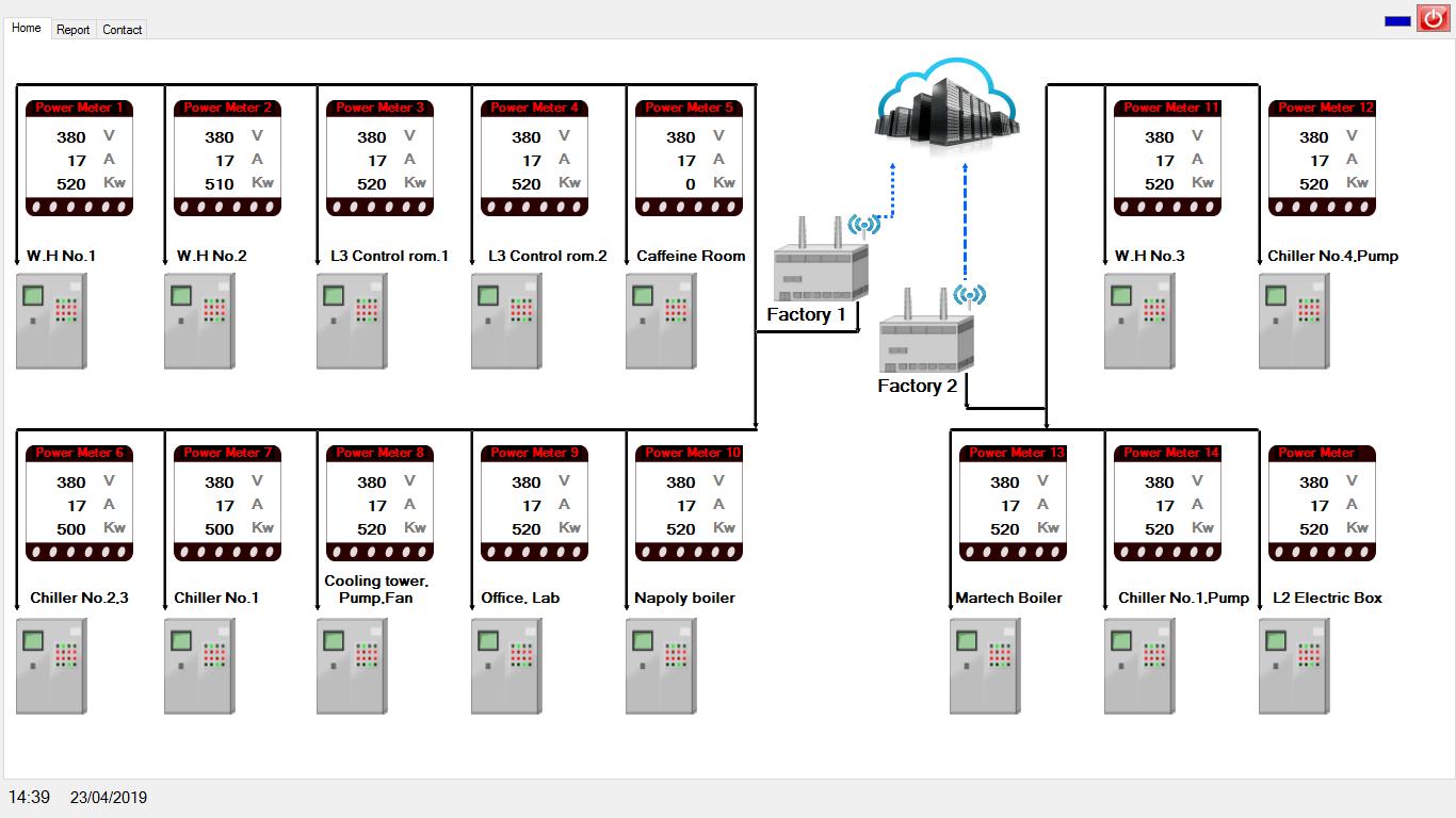 phần mềm giám sát và quản lí điện năng